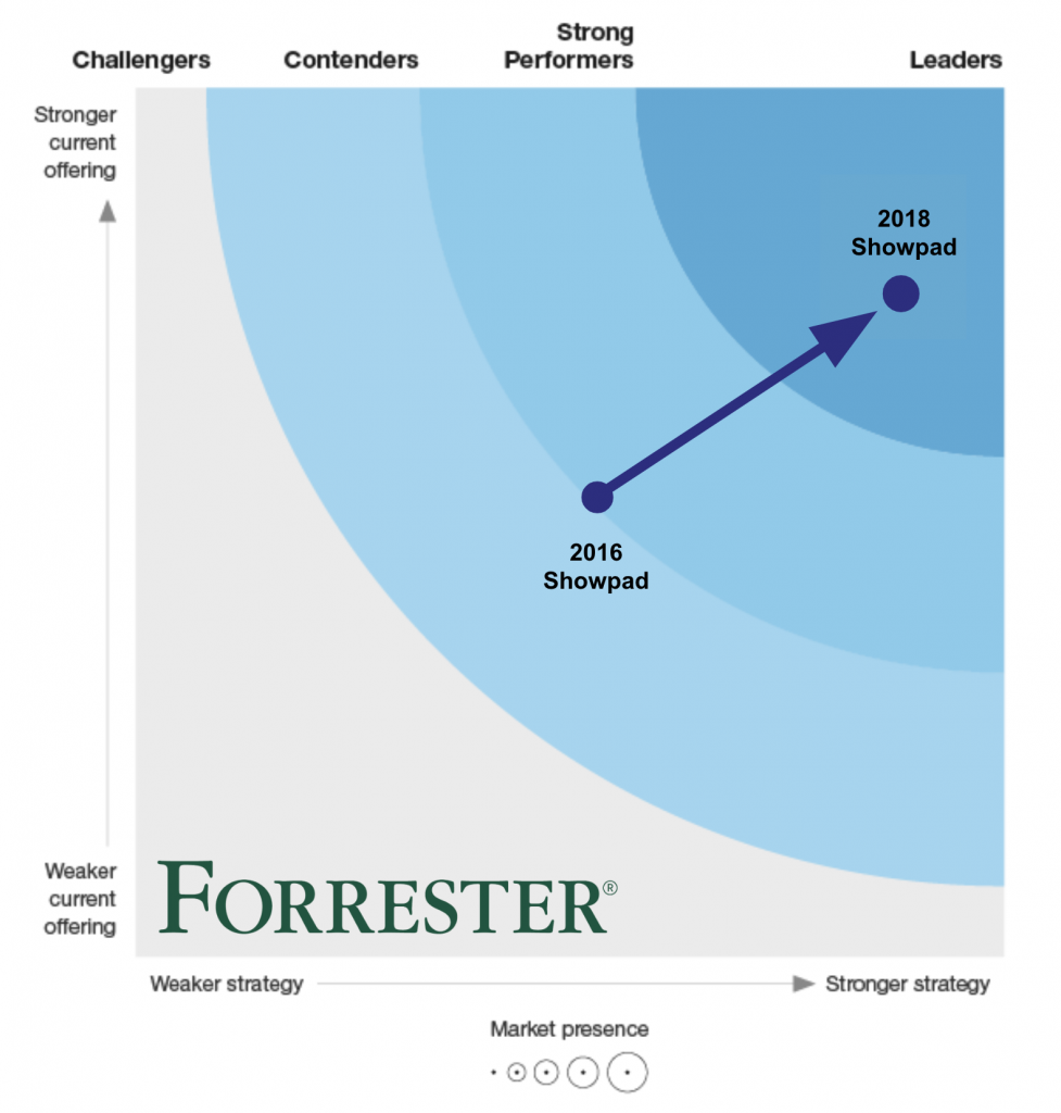 Forrester wave report identifying Showpad as a sales enablement leader