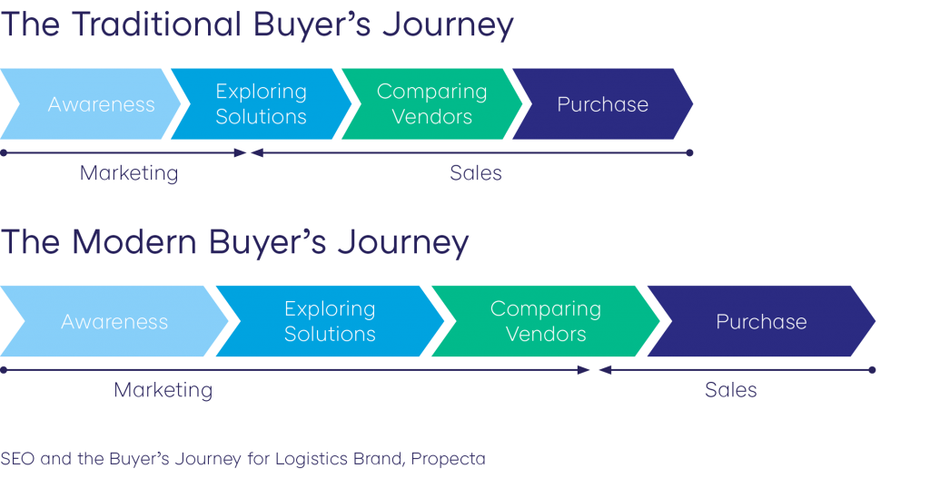 Traditional and Modern Buyer's Journey