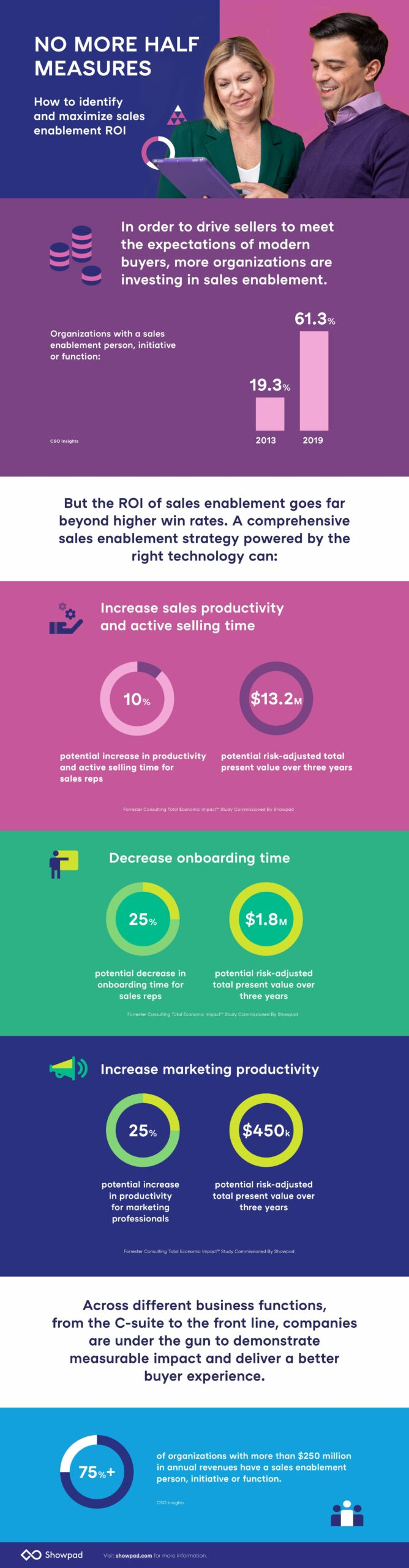 Sales enablement ROI infographic