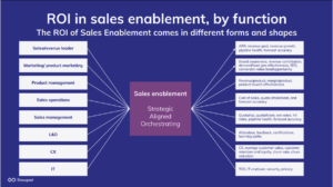 measuring the ROI of sales enablement
