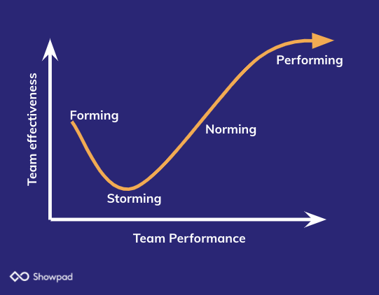 stages of enablement team development
