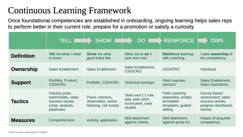 continuous learning framework